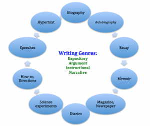 writinggenres